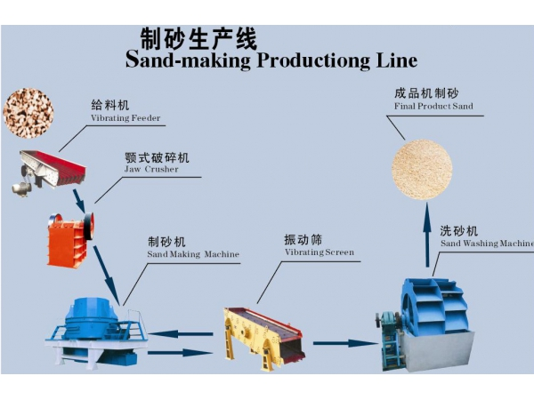 sand and washed sand production line