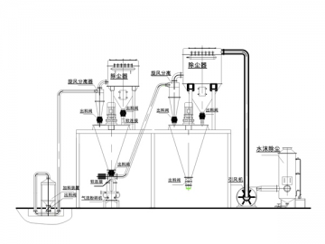 Jet Mill and Mixing System for Agrochemical