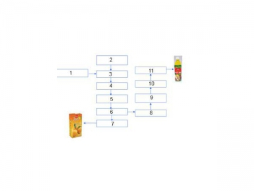 Fruit Juice/Tea Drink Production Line