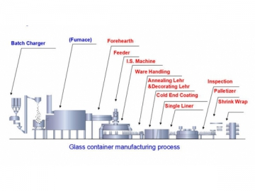 Glass Machinery