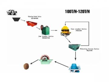Crushed Sand Production Line