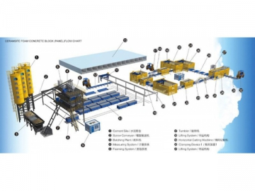 Ceramic Foam Concrete Block, Insulation Board Production Line