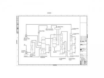 Multifunctional Evaporator Formaldehyde Plant